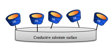 Figure9. Schematic of a nanocomposite of cyclodextrin and conductive substrate for biosensing applications